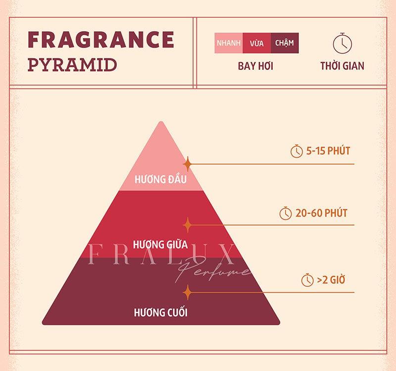 fragrance pyramid kim tu thap mui huong nuoc hoa logo
